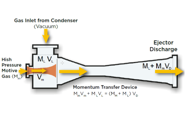 Steam Ejectors And Systems